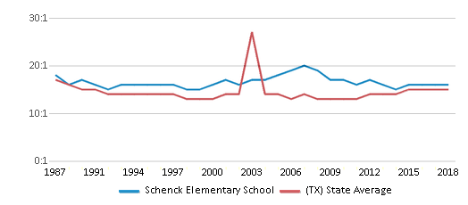 This chart display the student teacher ratio of Schenck Elementary School and the public school average student teacher ratio of Texas by year, with the latest 2017-18 school year data.