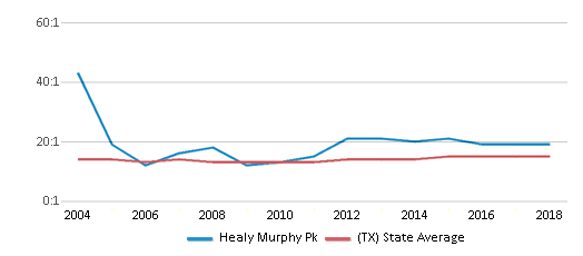 This chart display the student teacher ratio of Healy Murphy Pk and the public school average student teacher ratio of Texas by year, with the latest 2017-18 school year data.