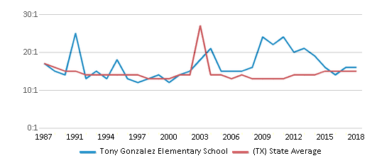 This chart display the student teacher ratio of Tony Gonzalez Elementary School and the public school average student teacher ratio of Texas by year, with the latest 2017-18 school year data.