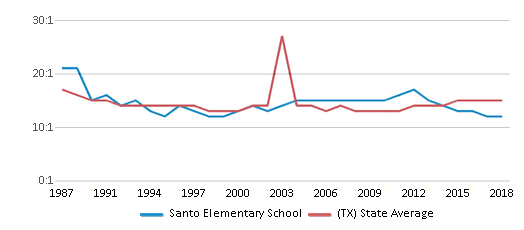 This chart display the student teacher ratio of Santo Elementary School and the public school average student teacher ratio of Texas by year, with the latest 2017-18 school year data.