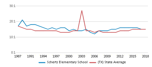 This chart display the student teacher ratio of Schertz Elementary School and the public school average student teacher ratio of Texas by year, with the latest 2017-18 school year data.