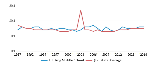 This chart display the student teacher ratio of C E King Middle School and the public school average student teacher ratio of Texas by year, with the latest 2017-18 school year data.