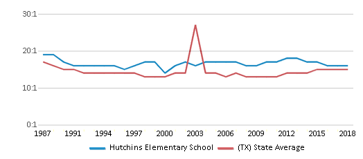 This chart display the student teacher ratio of Hutchins Elementary School and the public school average student teacher ratio of Texas by year, with the latest 2017-18 school year data.