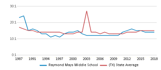 This chart display the student teacher ratio of Raymond Mays Middle School and the public school average student teacher ratio of Texas by year, with the latest 2017-18 school year data.