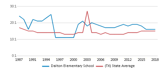 This chart display the student teacher ratio of Dalton Elementary School and the public school average student teacher ratio of Texas by year, with the latest 2017-18 school year data.