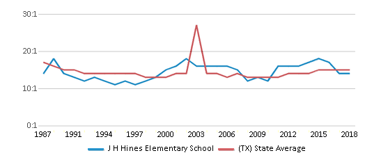This chart display the student teacher ratio of J H Hines Elementary School and the public school average student teacher ratio of Texas by year, with the latest 2017-18 school year data.