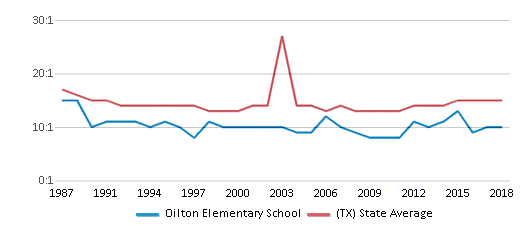 This chart display the student teacher ratio of Oilton Elementary School and the public school average student teacher ratio of Texas by year, with the latest 2017-18 school year data.