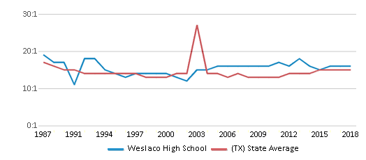This chart display the student teacher ratio of Weslaco High School and the public school average student teacher ratio of Texas by year, with the latest 2017-18 school year data.