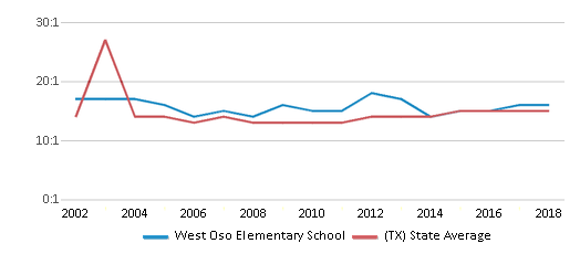 This chart display the student teacher ratio of West Oso Elementary School and the public school average student teacher ratio of Texas by year, with the latest 2017-18 school year data.