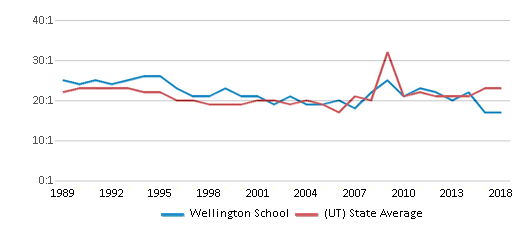 This chart display the student teacher ratio of Wellington School and the public school average student teacher ratio of Utah by year, with the latest 2017-18 school year data.