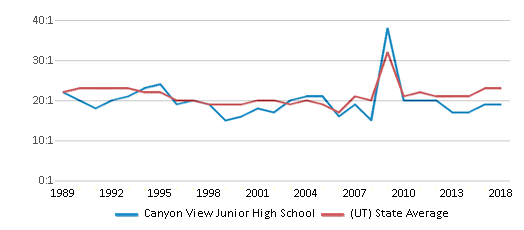 This chart display the student teacher ratio of Canyon View Junior High School and the public school average student teacher ratio of Utah by year, with the latest 2017-18 school year data.
