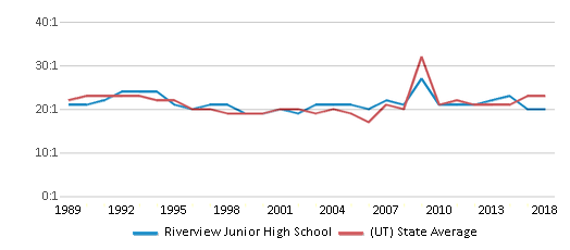 This chart display the student teacher ratio of Riverview Junior High School and the public school average student teacher ratio of Utah by year, with the latest 2017-18 school year data.