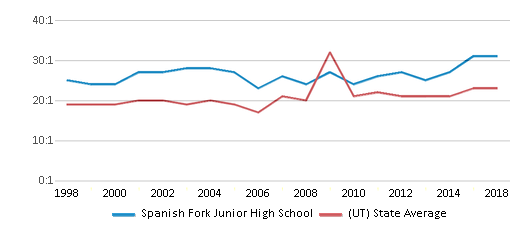 This chart display the student teacher ratio of Spanish Fork Junior High School and the public school average student teacher ratio of Utah by year, with the latest 2017-18 school year data.