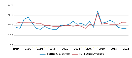 This chart display the student teacher ratio of Spring City School and the public school average student teacher ratio of Utah by year, with the latest 2017-18 school year data.