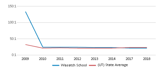 This chart display the student teacher ratio of Wasatch School and the public school average student teacher ratio of Utah by year, with the latest 2017-18 school year data.