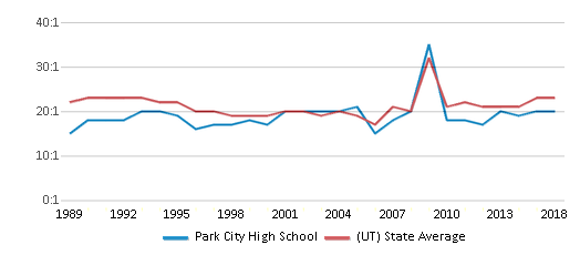This chart display the student teacher ratio of Park City High School and the public school average student teacher ratio of Utah by year, with the latest 2017-18 school year data.