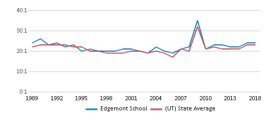 This chart display the student teacher ratio of Edgemont School and the public school average student teacher ratio of Utah by year, with the latest 2017-18 school year data.