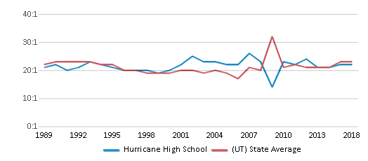This chart display the student teacher ratio of Hurricane High School and the public school average student teacher ratio of Utah by year, with the latest 2017-18 school year data.