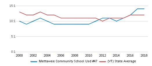 This chart display the student teacher ratio of Mettawee Community School Usd #47 and the public school average student teacher ratio of Vermont by year, with the latest 2017-18 school year data.