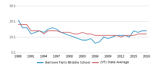 This chart display the student teacher ratio of Bellows Falls Middle School and the public school average student teacher ratio of Vermont by year, with the latest 2017-18 school year data.