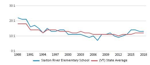This chart display the student teacher ratio of Saxton River Elementary School and the public school average student teacher ratio of Vermont by year, with the latest 2017-18 school year data.