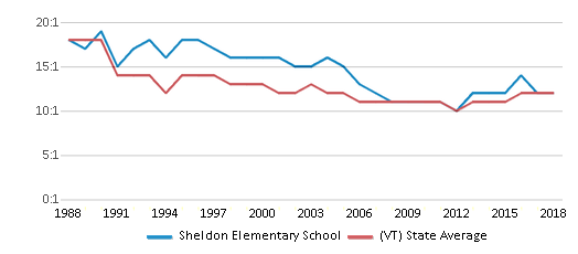 This chart display the student teacher ratio of Sheldon Elementary School and the public school average student teacher ratio of Vermont by year, with the latest 2017-18 school year data.