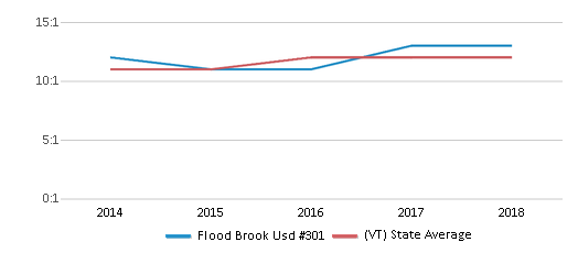 This chart display the student teacher ratio of Flood Brook Usd #301 and the public school average student teacher ratio of Vermont by year, with the latest 2017-18 school year data.