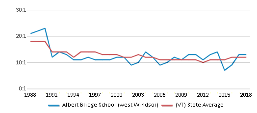 This chart display the student teacher ratio of Albert Bridge School (west Windsor) and the public school average student teacher ratio of Vermont by year, with the latest 2017-18 school year data.