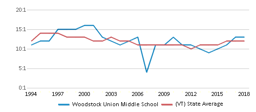 This chart display the student teacher ratio of Woodstock Union Middle School and the public school average student teacher ratio of Vermont by year, with the latest 2017-18 school year data.