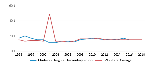 This chart display the student teacher ratio of Madison Heights Elementary School and the public school average student teacher ratio of Virginia by year, with the latest 2017-18 school year data.