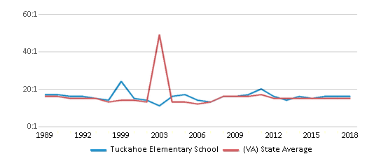 This chart display the student teacher ratio of Tuckahoe Elementary School and the public school average student teacher ratio of Virginia by year, with the latest 2017-18 school year data.