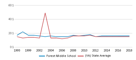 This chart display the student teacher ratio of Forest Middle School and the public school average student teacher ratio of Virginia by year, with the latest 2017-18 school year data.