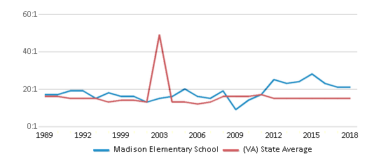 This chart display the student teacher ratio of Madison Elementary School and the public school average student teacher ratio of Virginia by year, with the latest 2017-18 school year data.