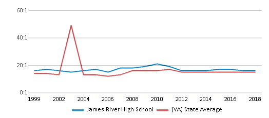 This chart display the student teacher ratio of James River High School and the public school average student teacher ratio of Virginia by year, with the latest 2017-18 school year data.