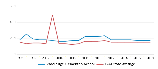 This chart display the student teacher ratio of Woolridge Elementary School and the public school average student teacher ratio of Virginia by year, with the latest 2017-18 school year data.