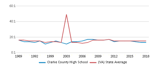 This chart display the student teacher ratio of Clarke County High School and the public school average student teacher ratio of Virginia by year, with the latest 2017-18 school year data.