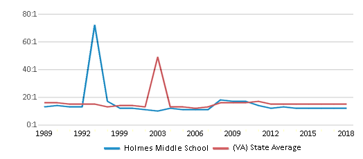 This chart display the student teacher ratio of Holmes Middle School and the public school average student teacher ratio of Virginia by year, with the latest 2017-18 school year data.