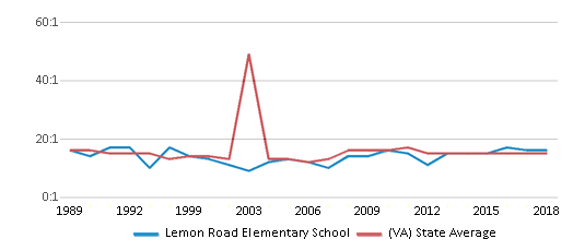 This chart display the student teacher ratio of Lemon Road Elementary School and the public school average student teacher ratio of Virginia by year, with the latest 2017-18 school year data.