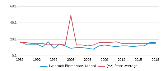 This chart display the student teacher ratio of Lynbrook Elementary School and the public school average student teacher ratio of Virginia by year, with the latest 2017-18 school year data.