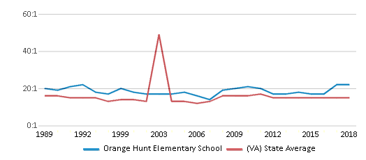 This chart display the student teacher ratio of Orange Hunt Elementary School and the public school average student teacher ratio of Virginia by year, with the latest 2017-18 school year data.