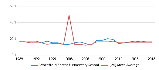 This chart display the student teacher ratio of Wakefield Forest Elementary School and the public school average student teacher ratio of Virginia by year, with the latest 2017-18 school year data.