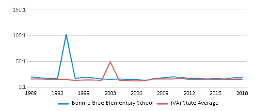This chart display the student teacher ratio of Bonnie Brae Elementary School and the public school average student teacher ratio of Virginia by year, with the latest 2017-18 school year data.