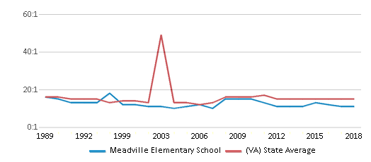 This chart display the student teacher ratio of Meadville Elementary School and the public school average student teacher ratio of Virginia by year, with the latest 2017-18 school year data.