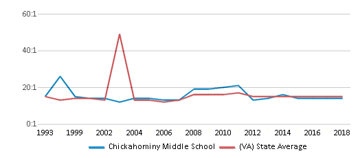 This chart display the student teacher ratio of Chickahominy Middle School and the public school average student teacher ratio of Virginia by year, with the latest 2017-18 school year data.