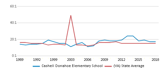 This chart display the student teacher ratio of Cashell Donahoe Elementary School and the public school average student teacher ratio of Virginia by year, with the latest 2017-18 school year data.