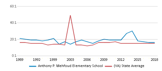 This chart display the student teacher ratio of Anthony P. Mehfoud Elementary School and the public school average student teacher ratio of Virginia by year, with the latest 2017-18 school year data.