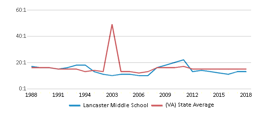 This chart display the student teacher ratio of Lancaster Middle School and the public school average student teacher ratio of Virginia by year, with the latest 2017-18 school year data.