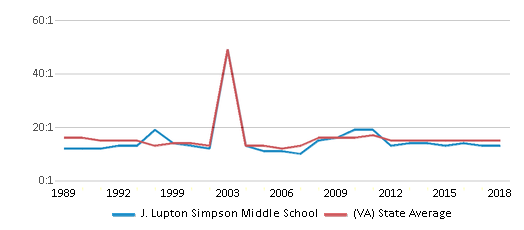 This chart display the student teacher ratio of J. Lupton Simpson Middle School and the public school average student teacher ratio of Virginia by year, with the latest 2017-18 school year data.