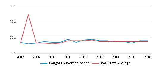 This chart display the student teacher ratio of Cougar Elementary School and the public school average student teacher ratio of Virginia by year, with the latest 2017-18 school year data.