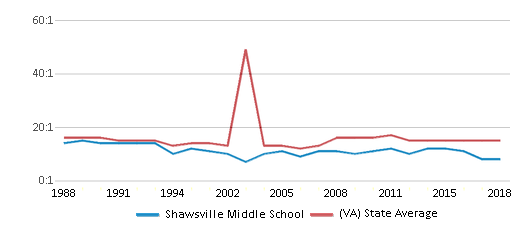 This chart display the student teacher ratio of Shawsville Middle School and the public school average student teacher ratio of Virginia by year, with the latest 2017-18 school year data.